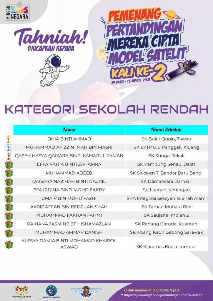 Pemenang Kategori Sekolah Rendah