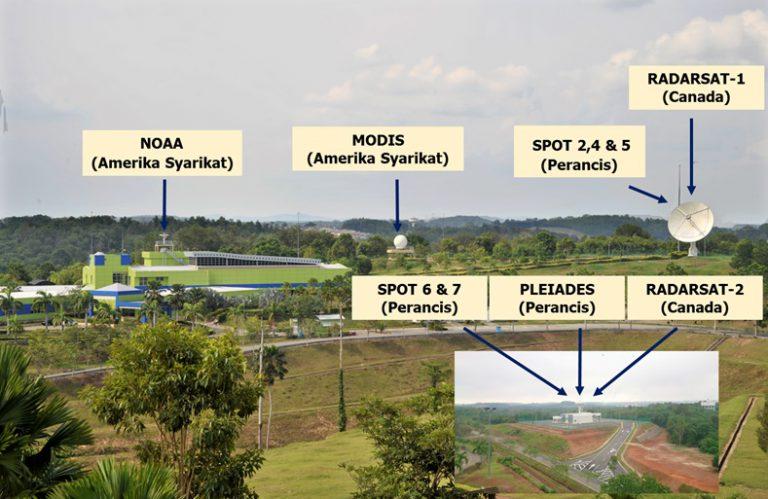 SPDS Satellite Data Receiving System