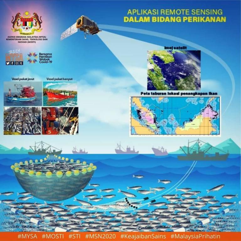Aplikasi Remote Sensing Dalam Bidang Perikanan