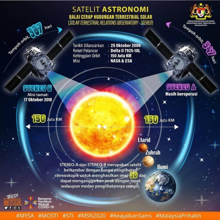 Balai Cerap Hubungan Terrestrial Solar (STEREO)