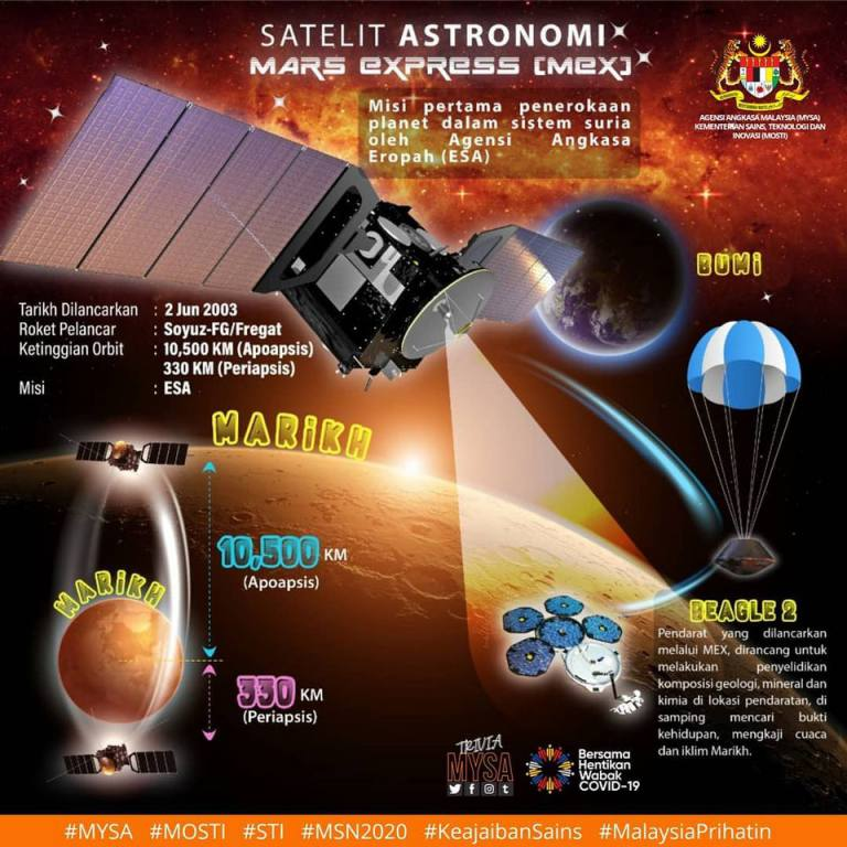 Satelit Astronomi Mars Express (MEX)