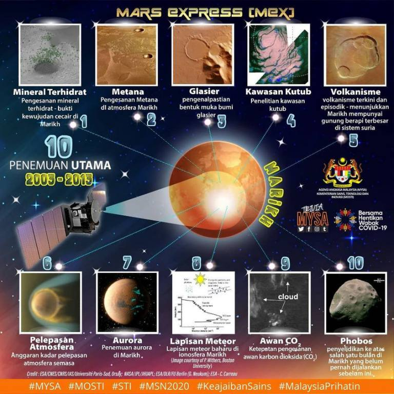 Penemuan Satelit Astronomi MEX