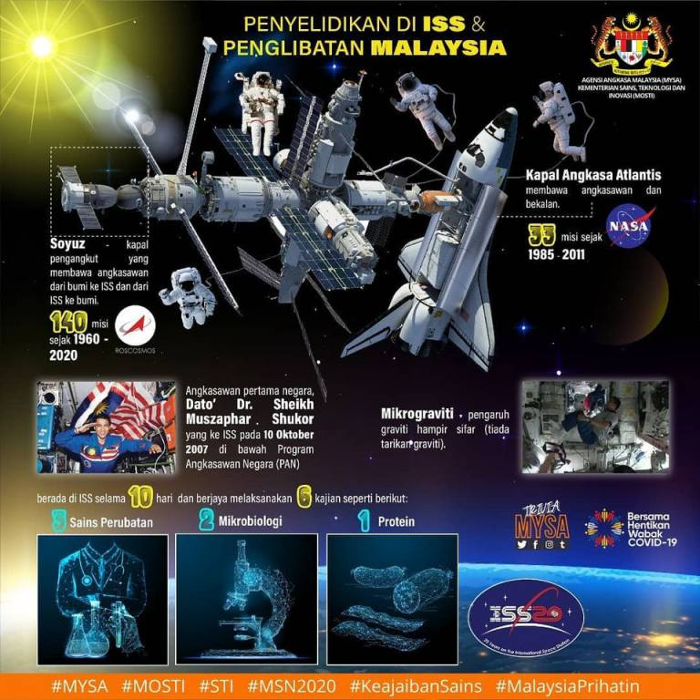 Penyelidikan di ISS dan Penglibatan Malaysia