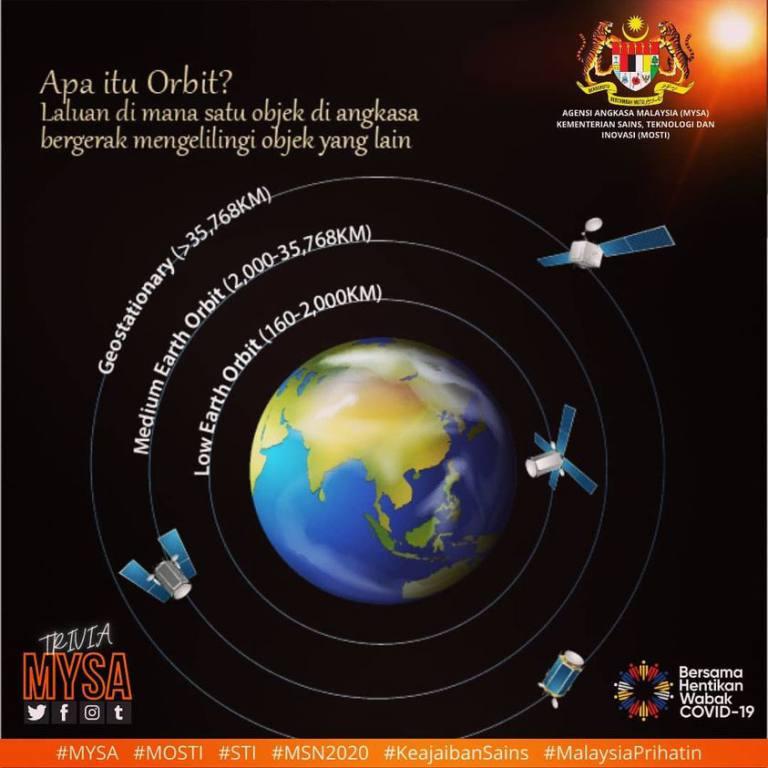 Apa Itu Orbit?