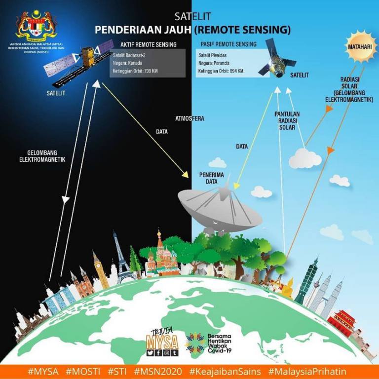 Satelit Remote Sensing