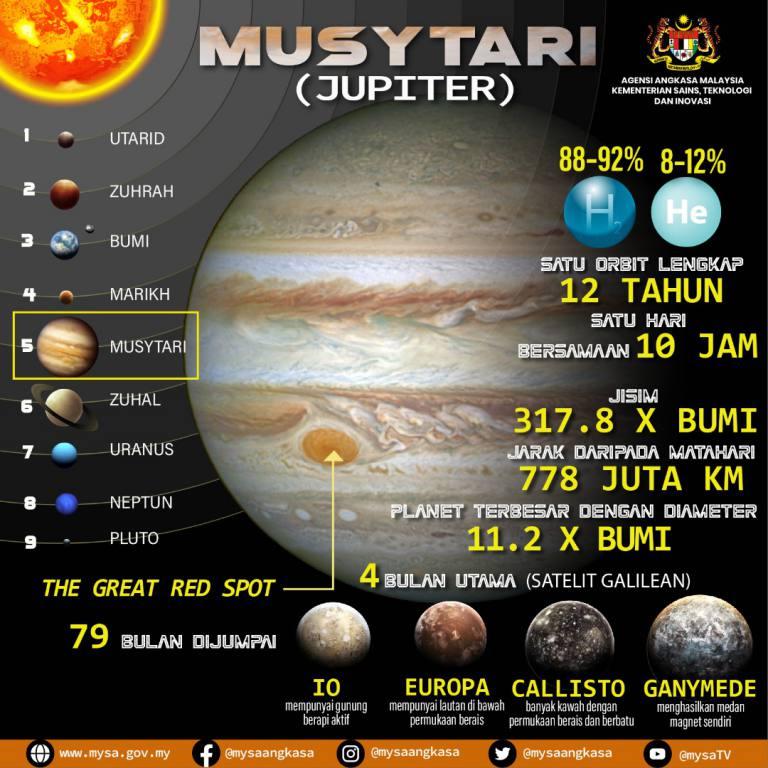 Musytari (Jupiter)