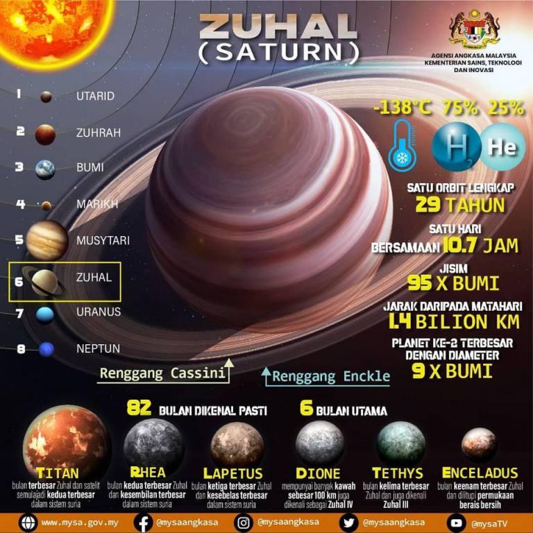 ZUHAL (SATURN)