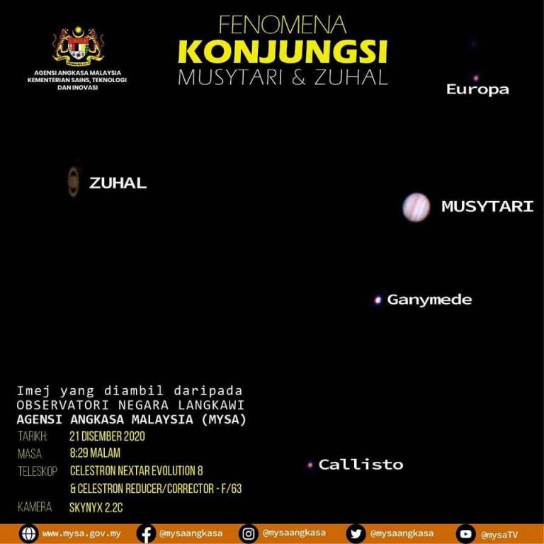 KONJUNGSI MUSYTARI & ZUHAL (Conjunction of Jupiter and Saturn)