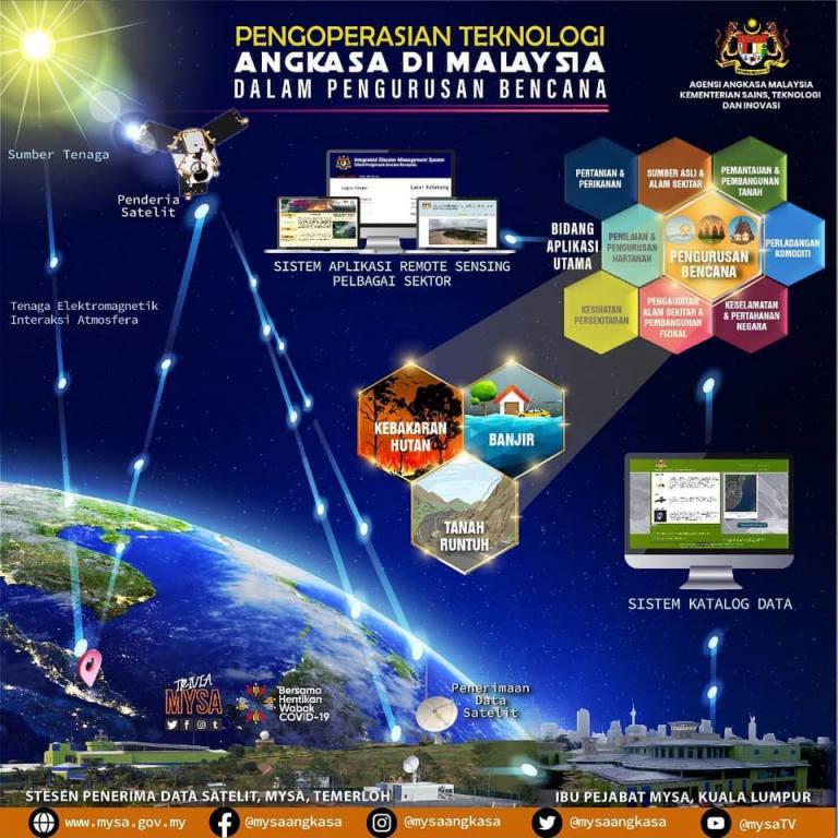 Pengoperasian Teknologi Angkasa di Malaysia dalam Pengurusan Bencana