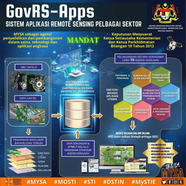 GovRS-Apps Sistem Aplikasi Remote Sensing Pelbagai Sektor