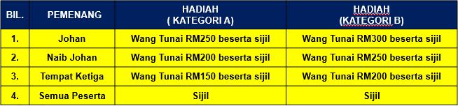 Hadiah Melukis MSN 2021