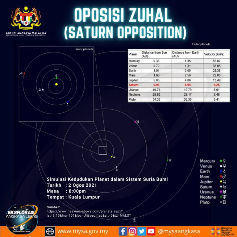 Oposisi Zuhal (Saturn Opposition)